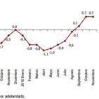 Valoración IPC Noviembre 2016 - UGT Región de Murcia