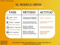 El modelo GROW, herramienta de Coaching por excelencia
