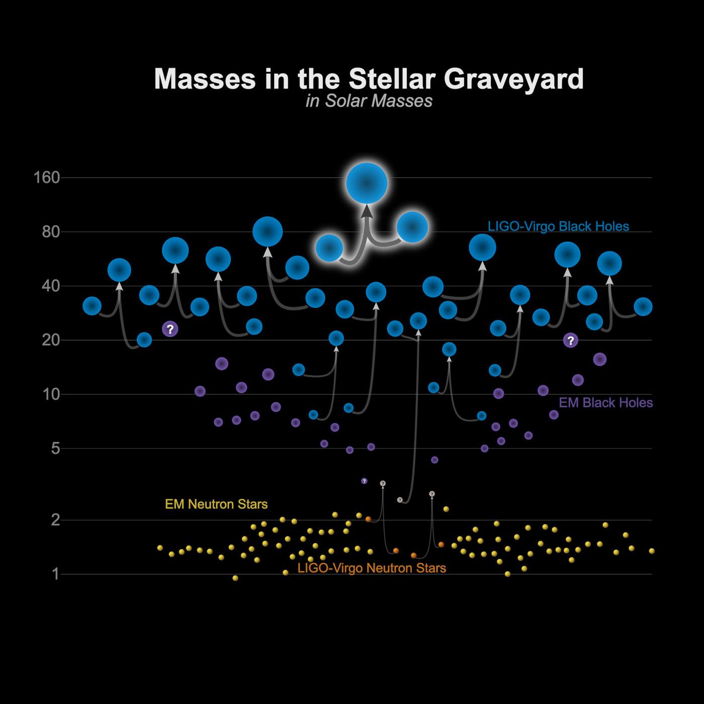 La Brújula de la Ciencia s10e02: Ondas gravitacionales y agujeros negros, con Isabel Cordero