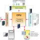 7: Estructura Interna de un PLC ~www.eeymuc.co~