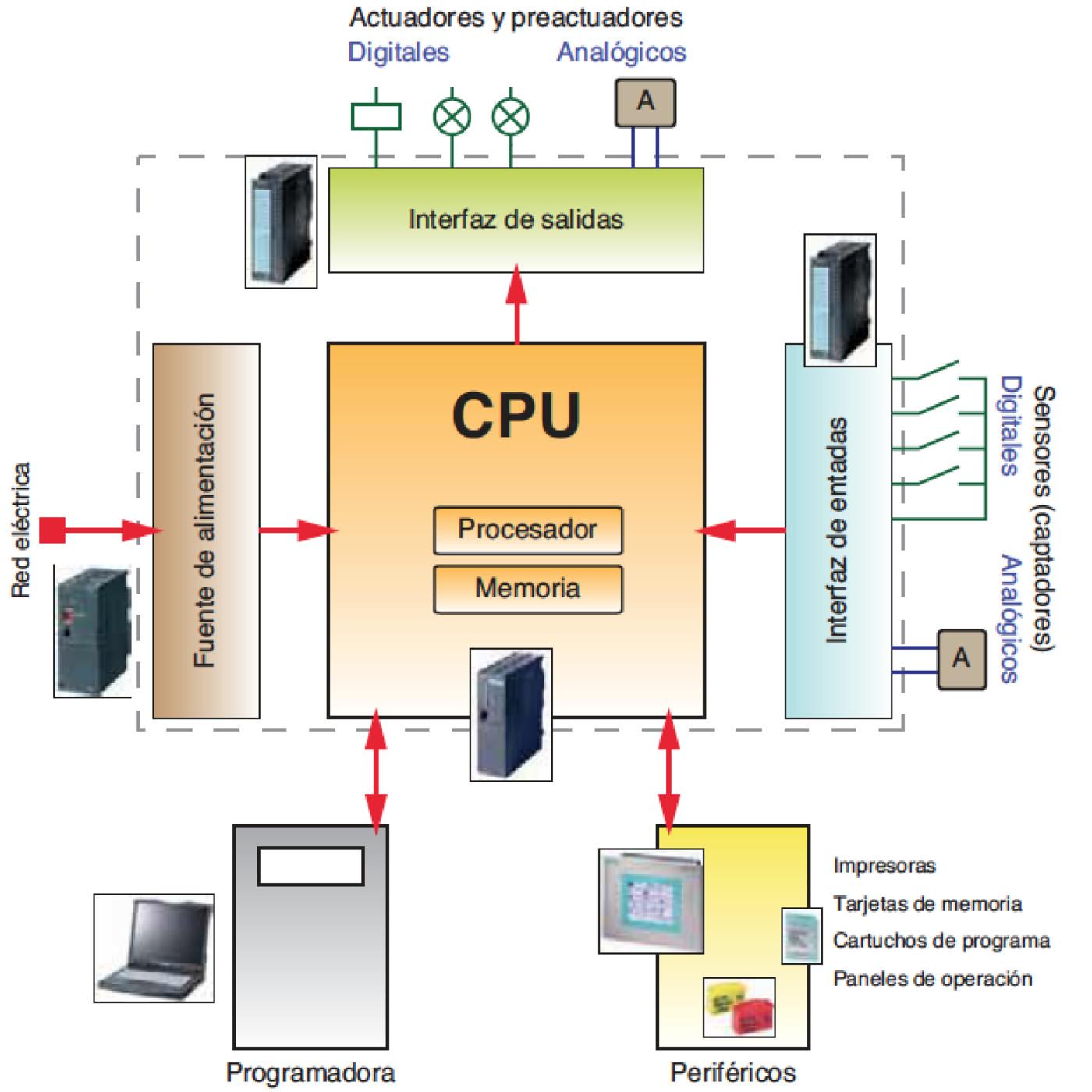 7 Estructura Interna De Un Plc Eeymuc En Automatización
