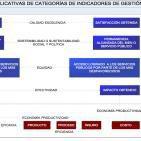 La formulación de indicadores de desempeño en las organizaciones