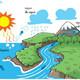 """CICLO HIDROLÓGICO """"ciclo del agua"""""""